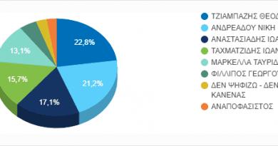 Η δημοσκόπηση Εκλογές Λαγκαδάς έκλεισε δείτε τα αποτελέσματα